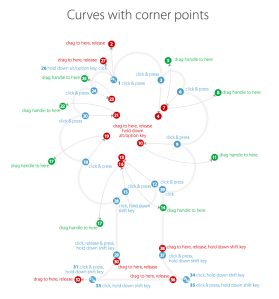 Curves with corner points